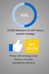 B2B 49 No Strategy